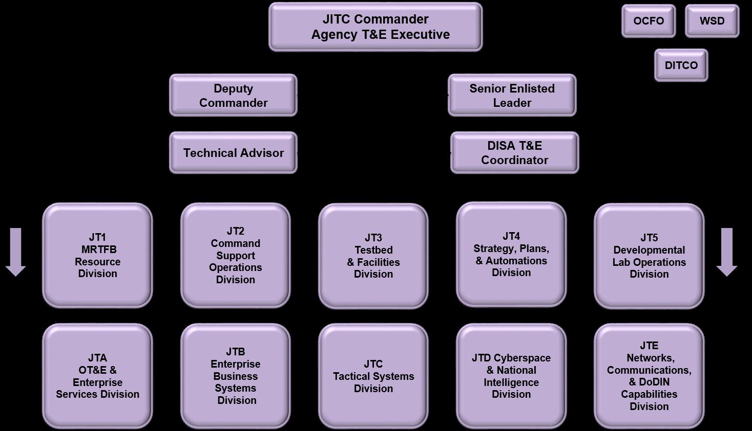 JITC Org